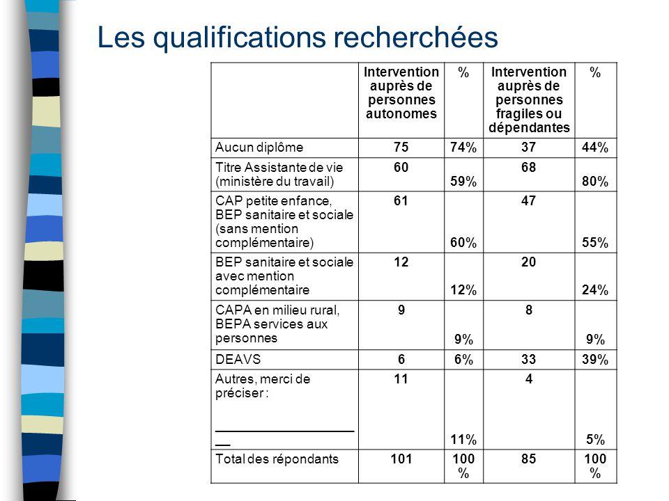 Les qualifications recherchées Intervention auprès de personnes autonomes %Intervention auprès de personnes fragiles ou dépendantes % Aucun diplôme75