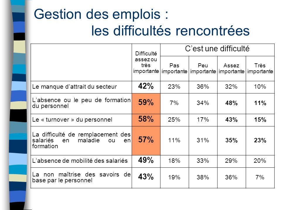Gestion des emplois : les difficultés rencontrées Difficulté assez ou très importante C'est une difficulté Pas importante Peu importante Assez importa