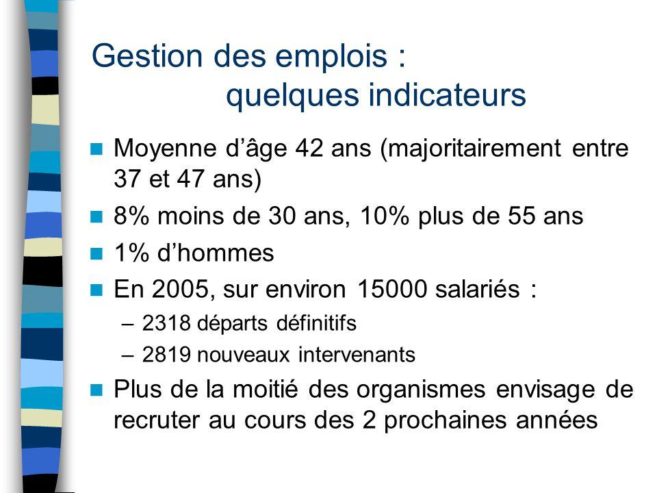 Gestion des emplois : quelques indicateurs Moyenne d'âge 42 ans (majoritairement entre 37 et 47 ans) 8% moins de 30 ans, 10% plus de 55 ans 1% d'hommes En 2005, sur environ 15000 salariés : –2318 départs définitifs –2819 nouveaux intervenants Plus de la moitié des organismes envisage de recruter au cours des 2 prochaines années