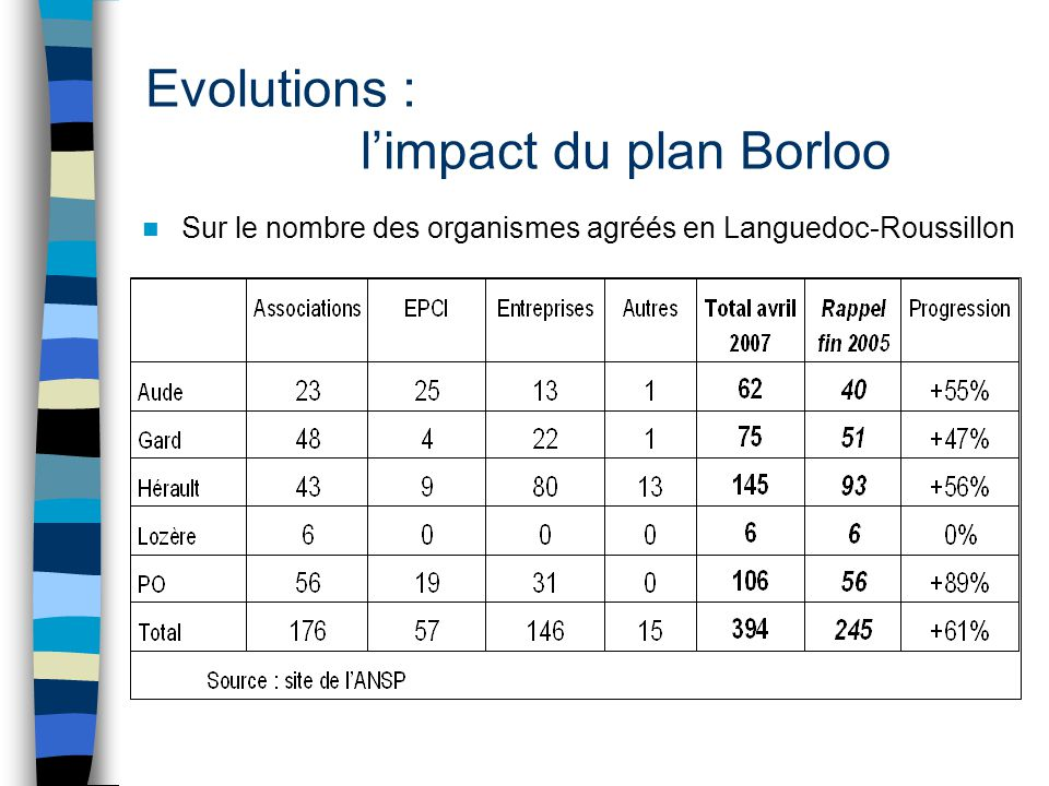 Evolutions : l'impact du plan Borloo Sur le nombre des organismes agréés en Languedoc-Roussillon
