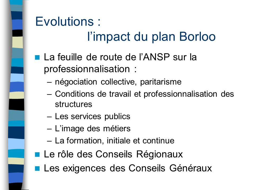 Evolutions : l'impact du plan Borloo La feuille de route de l'ANSP sur la professionnalisation : –négociation collective, paritarisme –Conditions de t