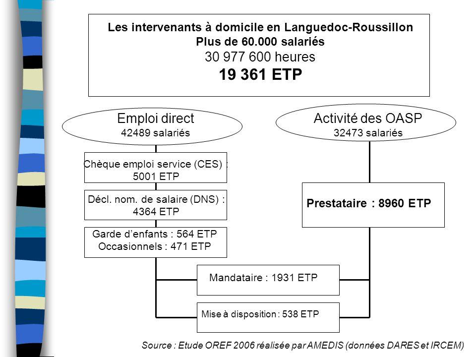 Source : Etude OREF 2006 réalisée par AMEDIS (données DARES et IRCEM) Les intervenants à domicile en Languedoc-Roussillon Plus de 60.000 salariés 30 977 600 heures 19 361 ETP Emploi direct 42489 salariés Activité des OASP 32473 salariés Prestataire : 8960 ETP Chèque emploi service (CES) : 5001 ETP Décl.