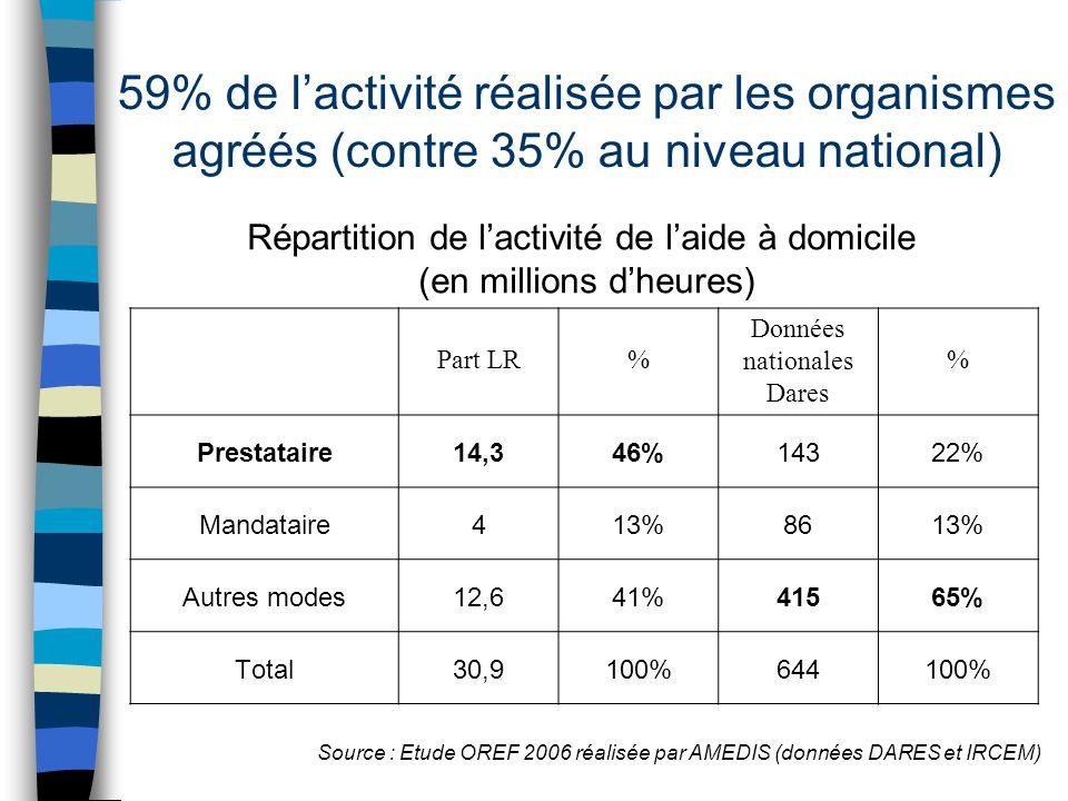 59% de l'activité réalisée par les organismes agréés (contre 35% au niveau national) Part LR% Données nationales Dares % Prestataire14,346%14322% Mand