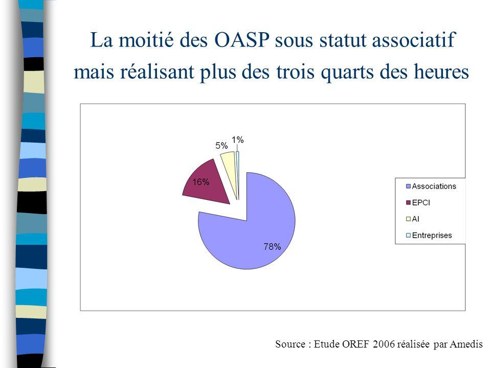 La moitié des OASP sous statut associatif mais réalisant plus des trois quarts des heures Source : Etude OREF 2006 réalisée par Amedis
