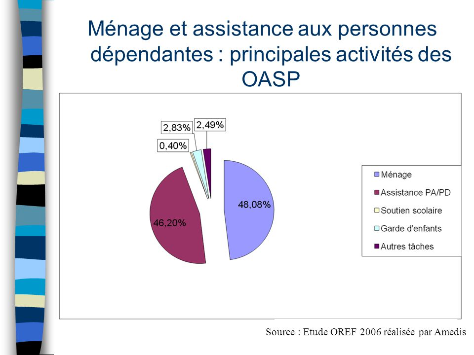 Ménage et assistance aux personnes dépendantes : principales activités des OASP Source : Etude OREF 2006 réalisée par Amedis