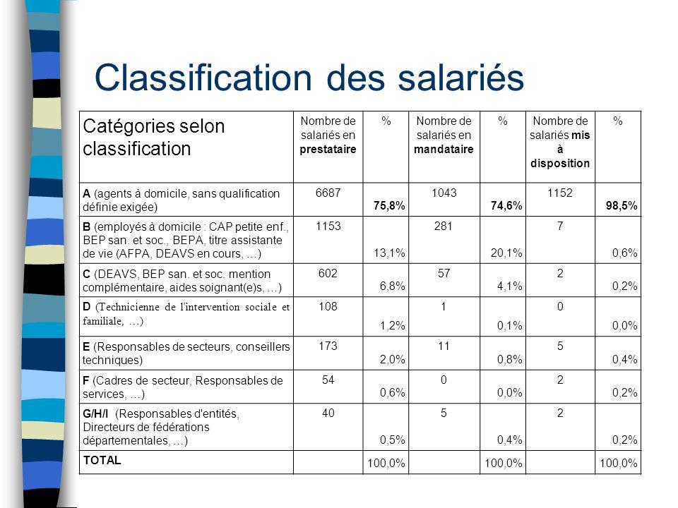 Classification des salariés Catégories selon classification Nombre de salariés en prestataire % Nombre de salariés en mandataire % Nombre de salariés