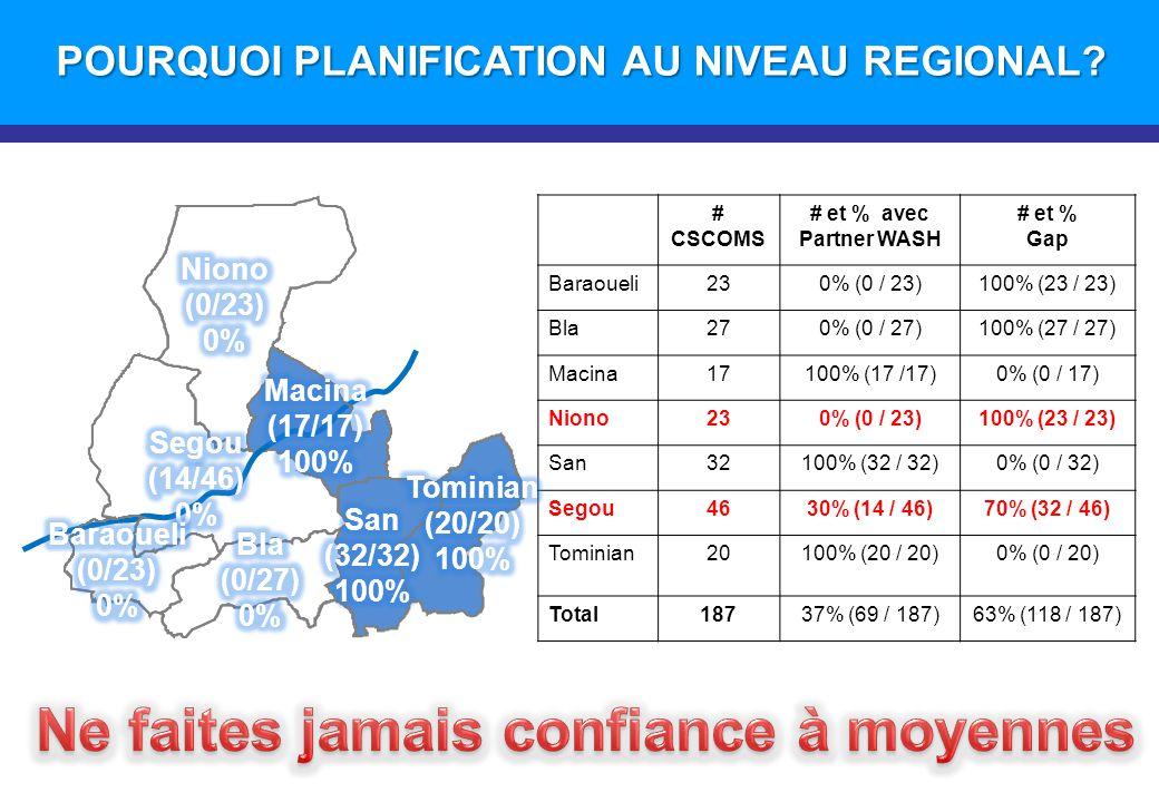POURQUOI PLANIFICATION AU NIVEAU REGIONAL? # CSCOMS # et % avec Partner WASH # et % Gap Baraoueli230% (0 / 23)100% (23 / 23) Bla270% (0 / 27)100% (27