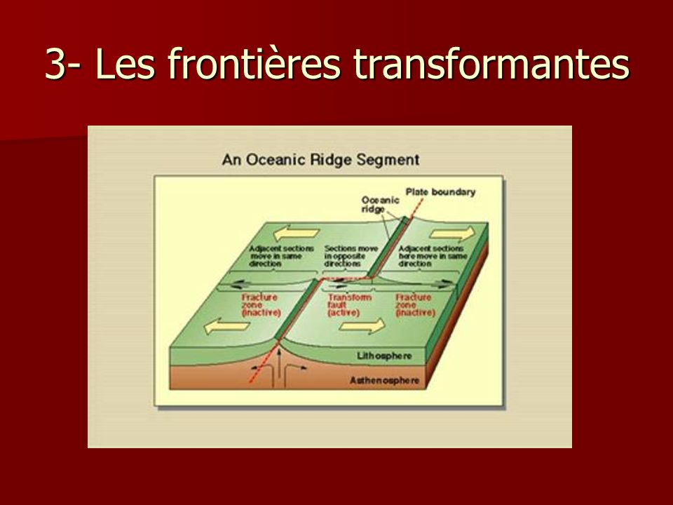 3- Les frontières transformantes