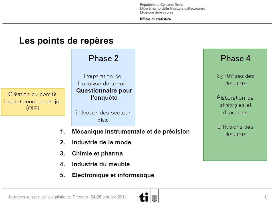 11 Journées suisses de la statistique, Fribourg, 24-26 octobre 2011. Phase 4 Phase 2 Préparation de l'analyse de terrain Sélection des secteur clés Sy