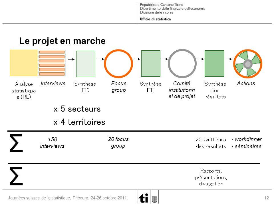 12 Journées suisses de la statistique, Fribourg, 24-26 octobre 2011. Analyse statistique s (RE) Interviews Synthèse _ 0 Focus group Comité institution
