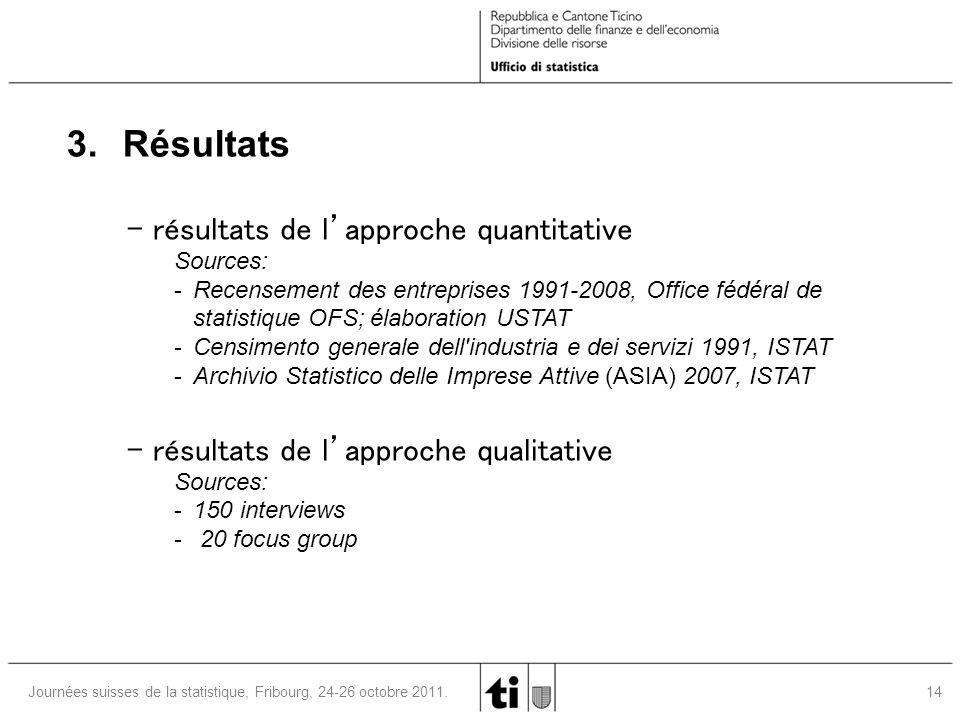 14 Journées suisses de la statistique, Fribourg, 24-26 octobre 2011. 3. Résultats - résultats de l'approche quantitative Sources: -Recensement des ent