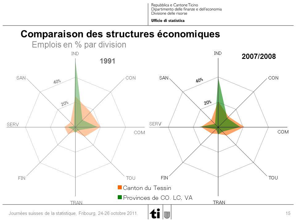 15 Journées suisses de la statistique, Fribourg, 24-26 octobre 2011. 1991 Comparaison des structures économiques Emplois en % par division 20% 40% IND