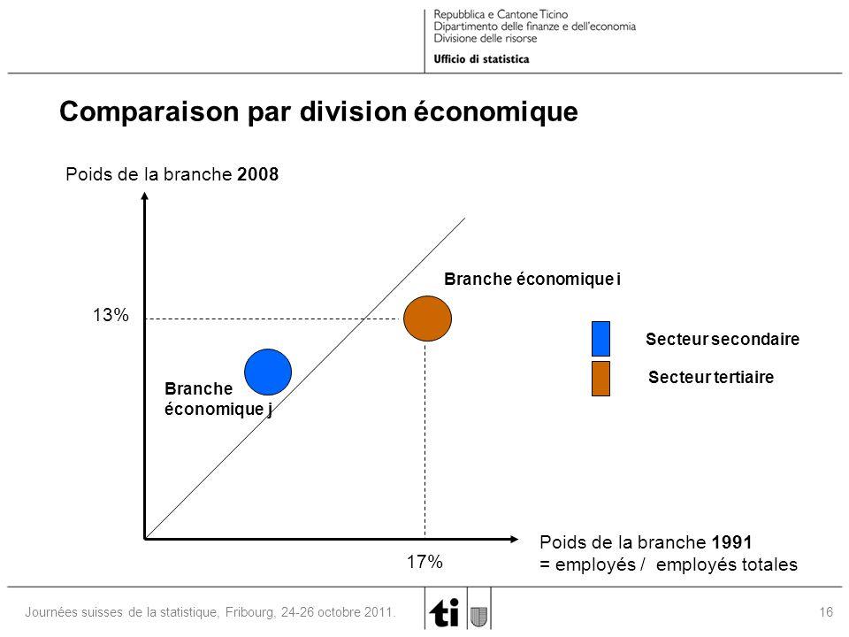 16 Journées suisses de la statistique, Fribourg, 24-26 octobre 2011. Branche économique i Poids de la branche 1991 = employés / employés totales Poids