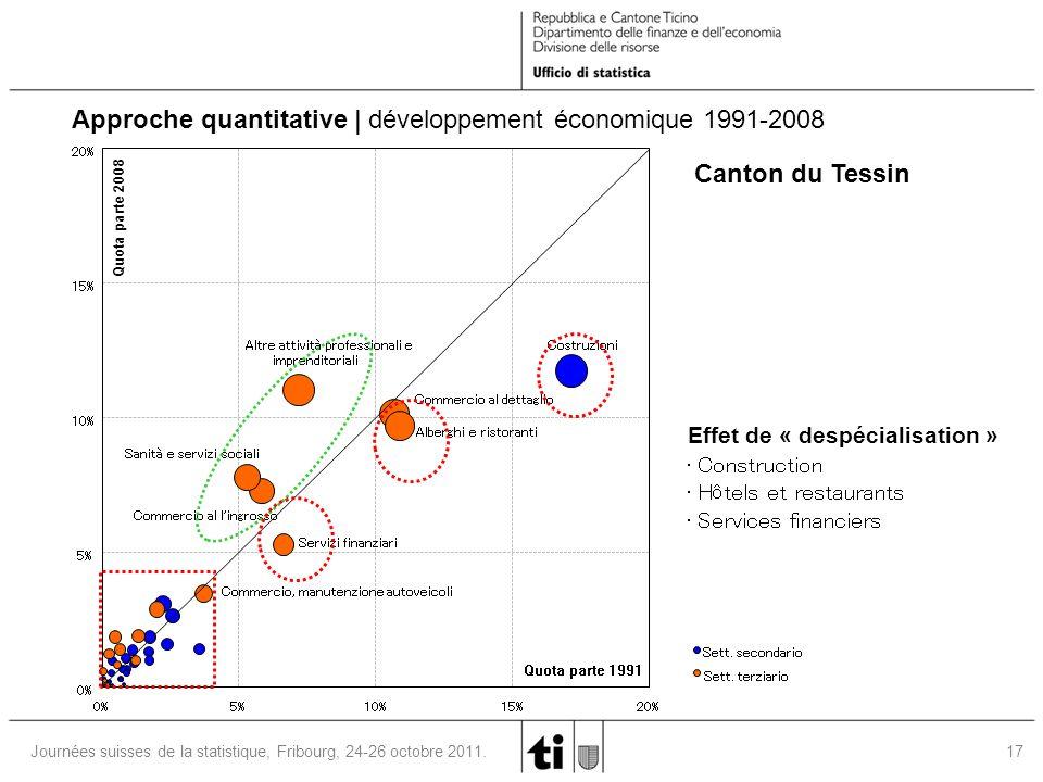 17 Journées suisses de la statistique, Fribourg, 24-26 octobre 2011. 0% 5% 10% 15% 20% 0%5%10%15%20% Quota parte 1991 Quota parte 2008 Sett. secondari