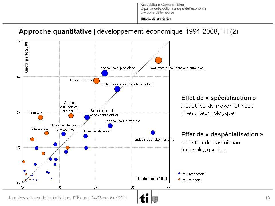 18 Journées suisses de la statistique, Fribourg, 24-26 octobre 2011. 0% 1% 2% 3% 4% 0%1%2%3%4% Quota parte 1991 Quota parte 2008 Sett. secondario Sett