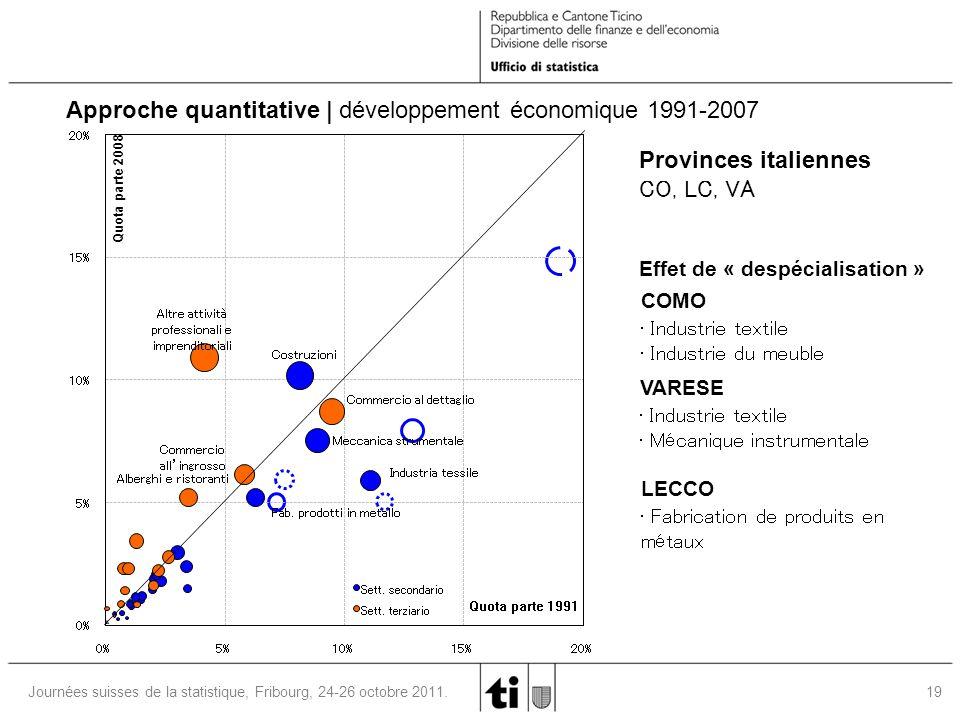 19 Journées suisses de la statistique, Fribourg, 24-26 octobre 2011. Approche quantitative | développement économique 1991-2007 0% 5% 10% 15% 20% 0%5%