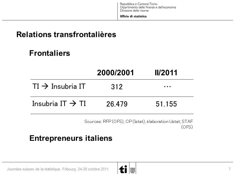 7 Journées suisses de la statistique, Fribourg, 24-26 octobre 2011. Frontaliers 2000/2001II/2011 TI  Insubria IT 312 … Insubria IT  TI 26.47951.155