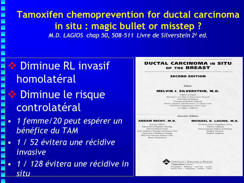 Tamoxifen chemoprevention for ductal carcinoma in situ : magic bullet or misstep ? M.D. LAGIOS chap 50, 508-511 Livre de Silverstein 2 è ed.  Diminue