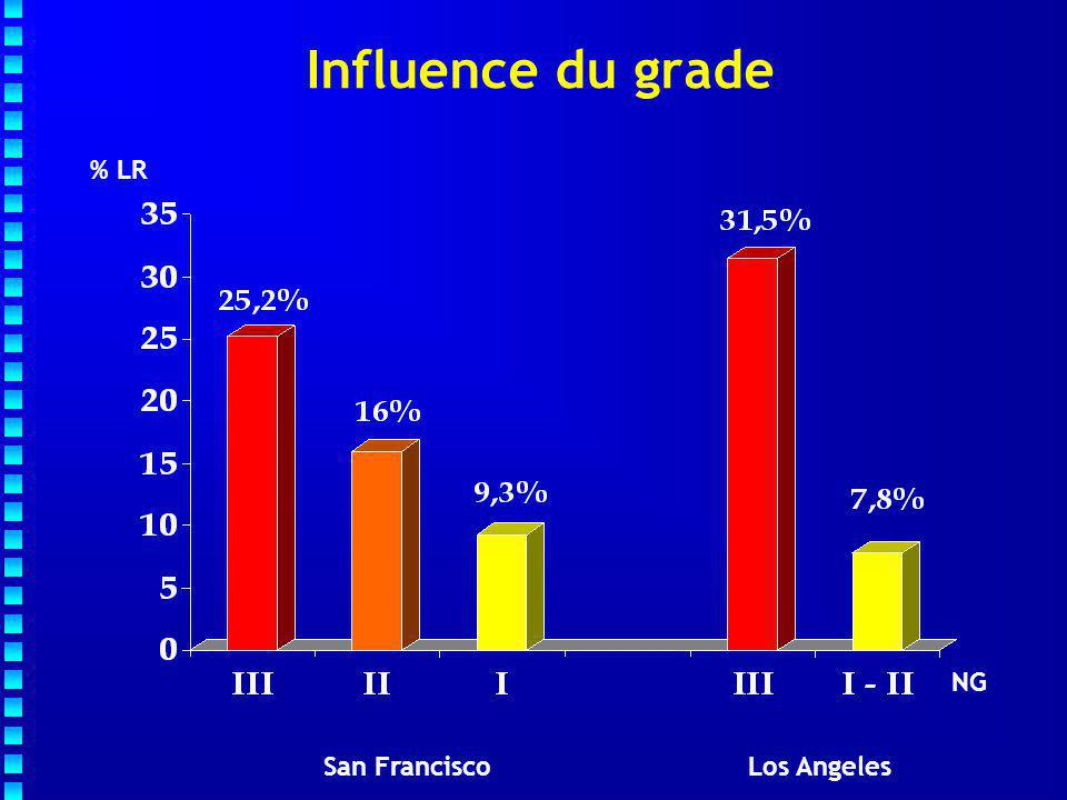 NG % LR San Francisco Los Angeles Influence du grade