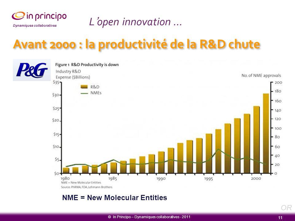 Dynamiques collaboratives L'open innovation … NME = New Molecular Entities Avant 2000 : la productivité de la R&D chute 11 © In Principo – Dynamiques