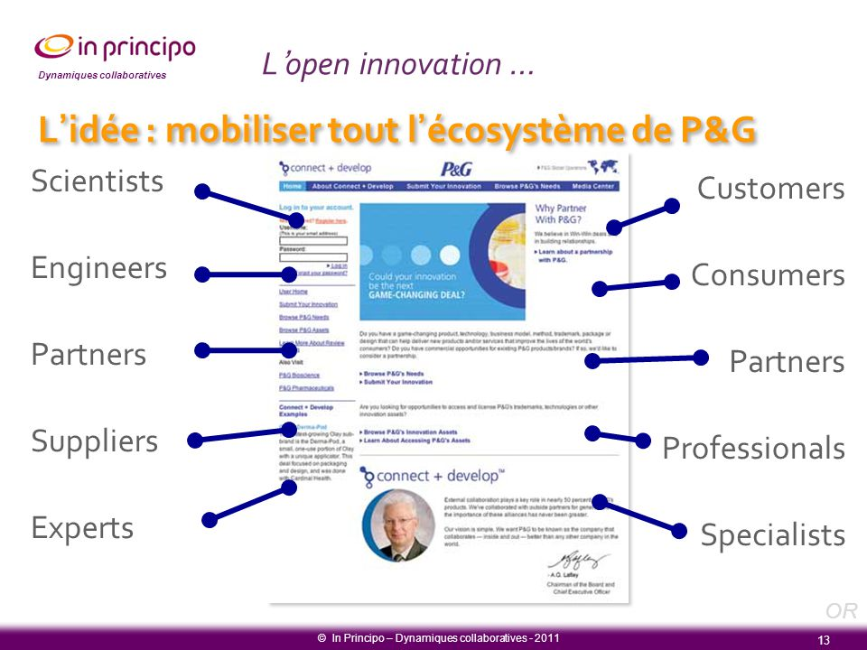 Dynamiques collaboratives Scientists Engineers Partners Suppliers Experts Customers Consumers Partners Professionals Specialists 13 © In Principo – Dy