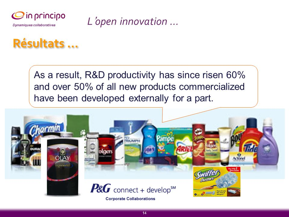 Dynamiques collaboratives 14 As a result, R&D productivity has since risen 60% and over 50% of all new products commercialized have been developed externally for a part.