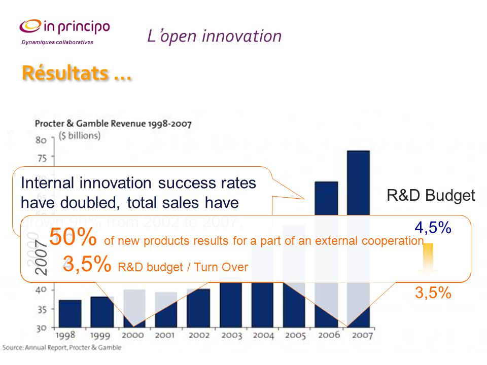 Dynamiques collaboratives 15 Internal innovation success rates have doubled, total sales have grown 90% from 2002 to 2007, 15% of new products results for a part of an external cooperation.