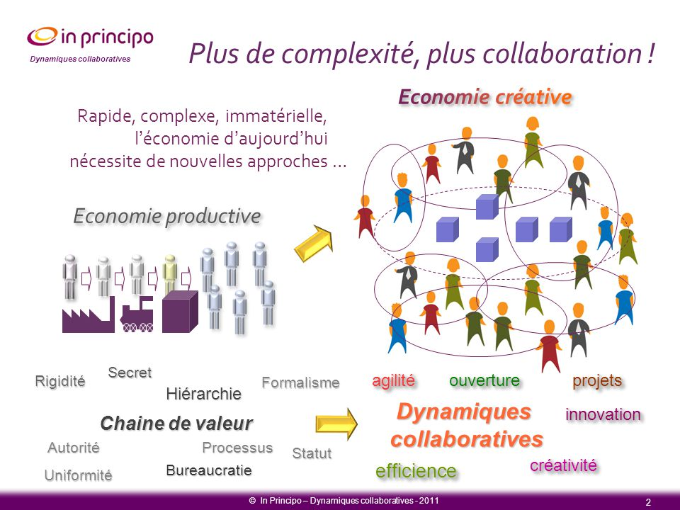 Dynamiques collaboratives 2 © In Principo – Dynamiques collaboratives - 2011 Plus de complexité, plus collaboration ! efficienceefficience innovationi