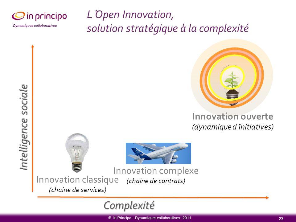 Dynamiques collaboratives L'Open Innovation, solution stratégique à la complexité Complexité Intelligence sociale 23 © In Principo – Dynamiques collab