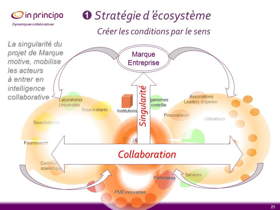 Dynamiques collaboratives 25 ➊ Stratégie d'écosystème Créer les conditions par le sens Entrepris e Sous-traitants Institutions Communautésscientifique