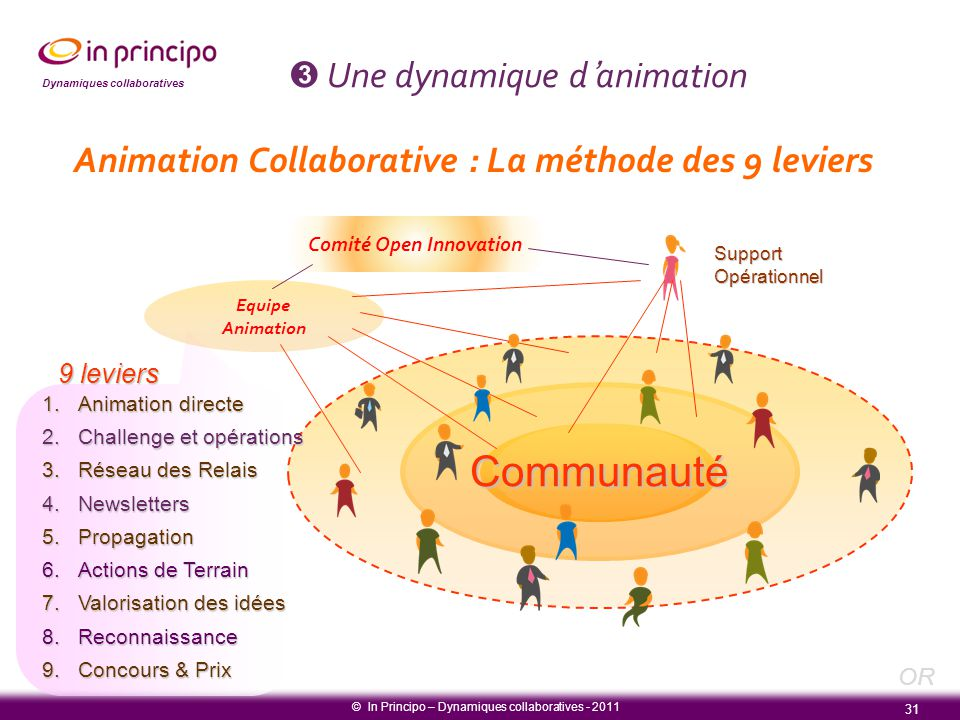 Dynamiques collaboratives 31 Animation Collaborative : La méthode des 9 leviers Comité Open Innovation Equipe Animation SupportOpérationnel © In Princ