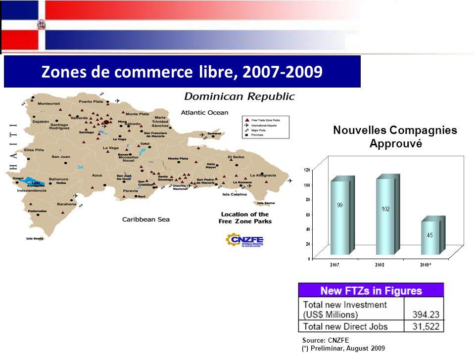 Zones de commerce libre, 2007-2009 Nouvelles Compagnies Approuvé Source: CNZFE (*) Preliminar, August 2009