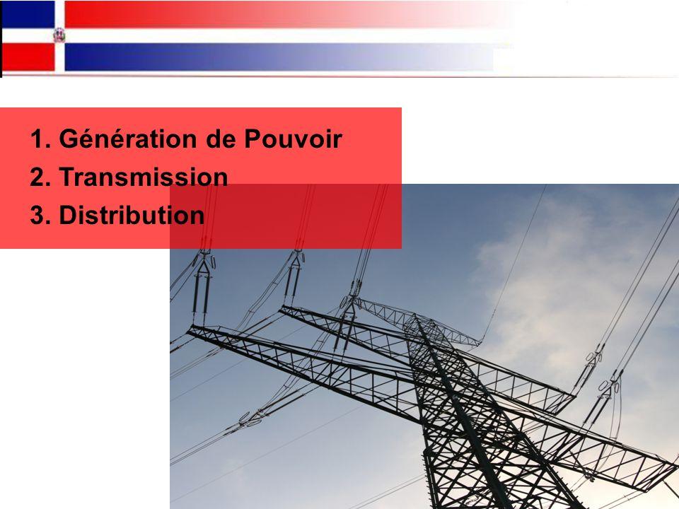 ENERGY SECTOR 1. Génération de Pouvoir 2. Transmission 3. Distribution