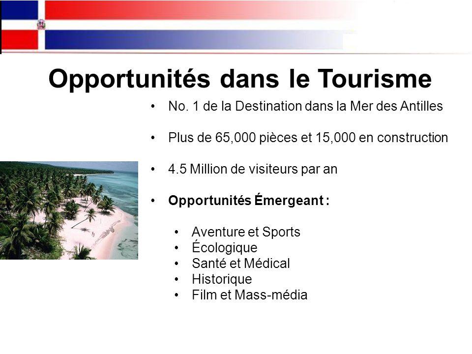 Opportunités dans le Tourisme No.