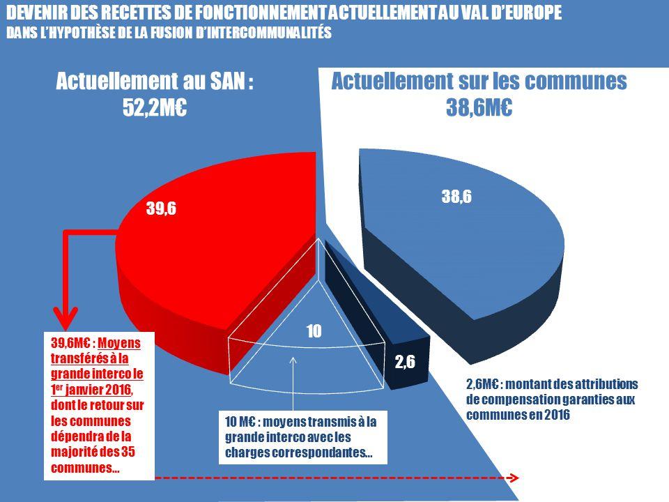 Actuellement au SAN : 52,2M€ Actuellement sur les communes 38,6M€ DEVENIR DES RECETTES DE FONCTIONNEMENT ACTUELLEMENT AU VAL D'EUROPE DANS L'HYPOTHÈSE