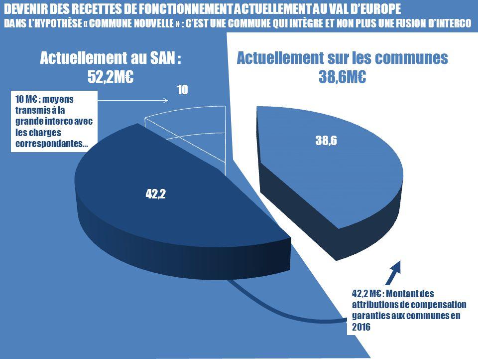 Actuellement au SAN : 52,2M€ Actuellement sur les communes 38,6M€ DEVENIR DES RECETTES DE FONCTIONNEMENT ACTUELLEMENT AU VAL D'EUROPE DANS L'HYPOTHÈSE « COMMUNE NOUVELLE » : C'EST UNE COMMUNE QUI INTÈGRE ET NON PLUS UNE FUSION D'INTERCO 10 M€ : moyens transmis à la grande interco avec les charges correspondantes… 42,2 M€ : Montant des attributions de compensation garanties aux communes en 2016