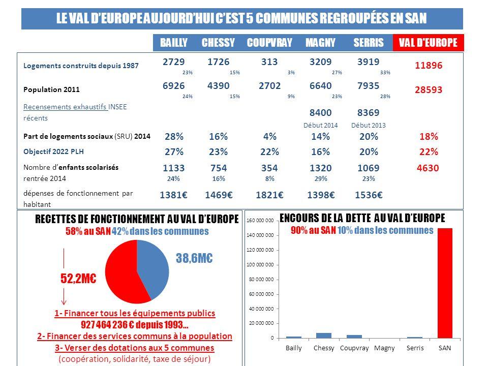 BAILLYCHESSYCOUPVRAYMAGNYSERRISVAL D EUROPE Logements construits depuis 1987 2729 23% 1726 15% 313 3% 3209 27% 3919 33% 11896 Population 2011 6926 24% 4390 15% 2702 9% 6640 23% 7935 28% 28593 Recensements exhaustifs INSEE récents 8400 Début 2014 8369 Début 2013 Part de logements sociaux (SRU) 2014 28%16%4%14%20%18% Objectif 2022 PLH 27%23%22%16%20%22% Nombre d'enfants scolarisés rentrée 2014 1133 24% 754 16% 354 8% 1320 29% 1069 23% 4630 dépenses de fonctionnement par habitant 1381€1469€1821€1398€1536€ 38,6M€ RECETTES DE FONCTIONNEMENT AU VAL D'EUROPE 58% au SAN 42% dans les communes ENCOURS DE LA DETTE AU VAL D'EUROPE 90% au SAN 10% dans les communes LE VAL D'EUROPE AUJOURD'HUI C'EST 5 COMMUNES REGROUPÉES EN SAN 1- Financer tous les équipements publics 927 464 236 € depuis 1993… 2- Financer des services communs à la population 3- Verser des dotations aux 5 communes (coopération, solidarité, taxe de séjour) 52,2M€