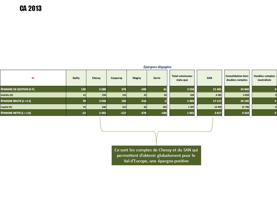 Ce sont les comptes de Chessy et du SAN qui permettent d'obtenir globalement pour le Val d'Europe, une épargne positive CA 2013