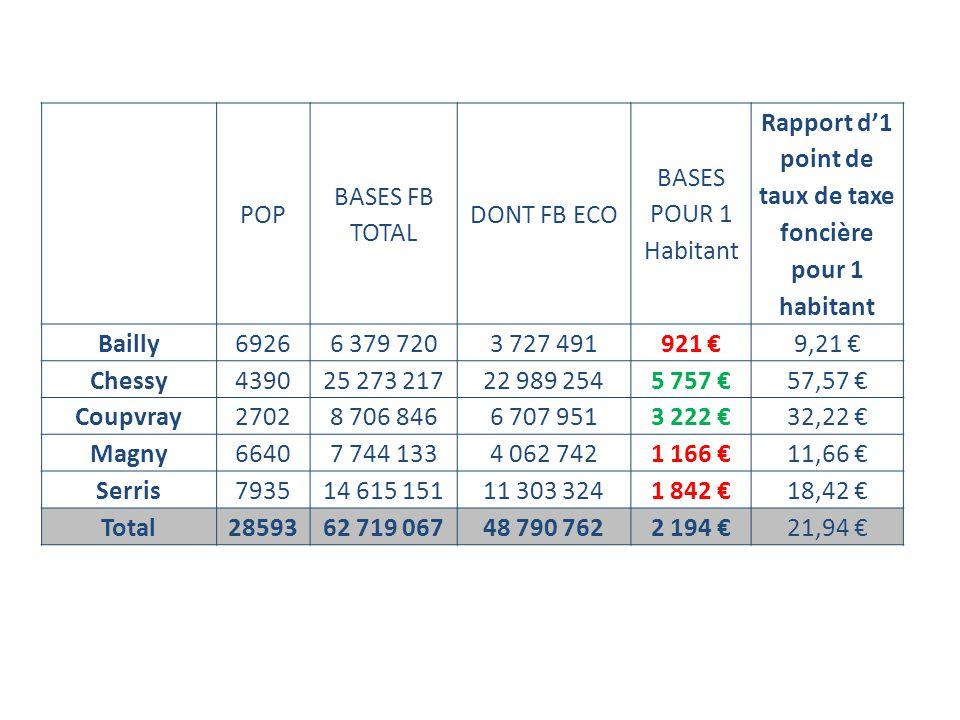 POP BASES FB TOTAL DONT FB ECO BASES POUR 1 Habitant Rapport d'1 point de taux de taxe foncière pour 1 habitant Bailly69266 379 7203 727 491921 €9,21