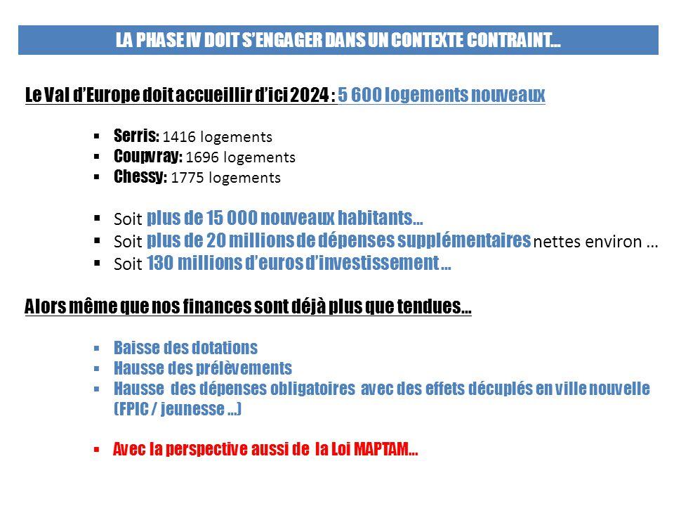 LA PHASE IV DOIT S'ENGAGER DANS UN CONTEXTE CONTRAINT… Le Val d'Europe doit accueillir d'ici 2024 : 5 600 logements nouveaux  Serris: 1416 logements