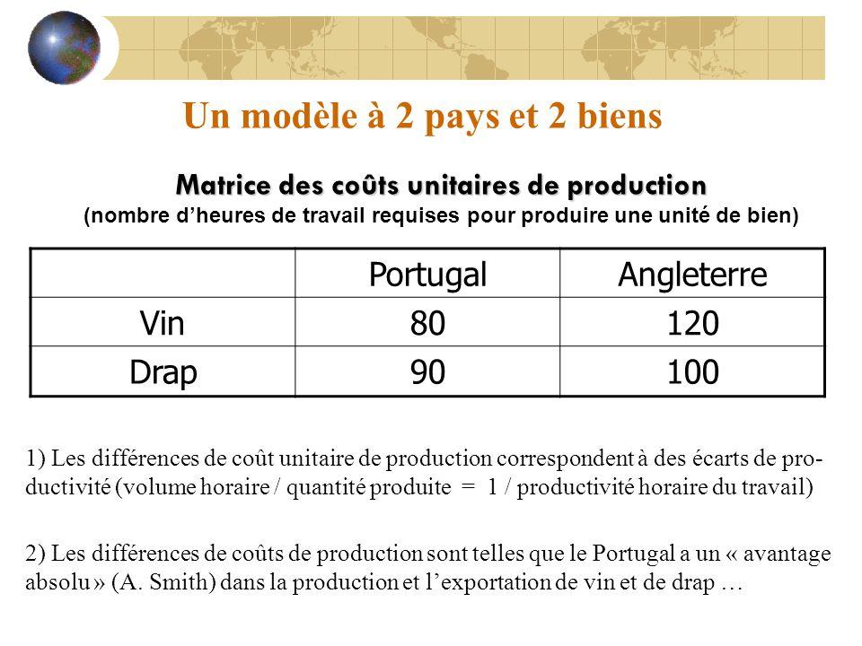 Un modèle à 2 pays et 2 biens Matrice des coûts unitaires de production (nombre d'heures de travail requises pour produire une unité de bien) Portugal