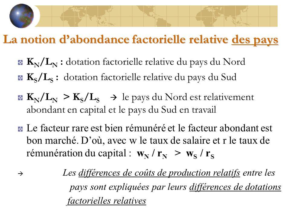 K N /L N : dotation factorielle relative du pays du Nord K S /L S : dotation factorielle relative du pays du Sud K N /L N > K S /L S  le pays du Nord