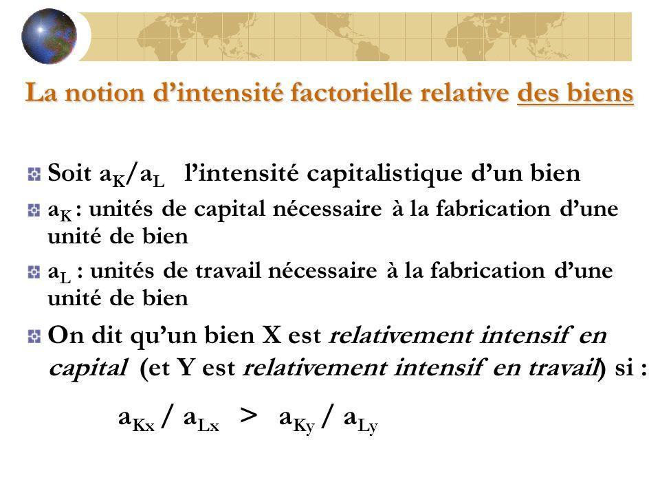 Soit a K /a L l'intensité capitalistique d'un bien a K : unités de capital nécessaire à la fabrication d'une unité de bien a L : unités de travail néc