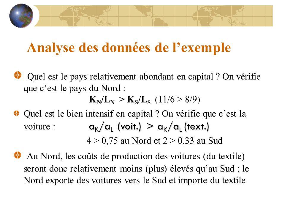 Analyse des données de l'exemple Quel est le pays relativement abondant en capital ? On vérifie que c'est le pays du Nord : K N /L N > K S /L S (11/6