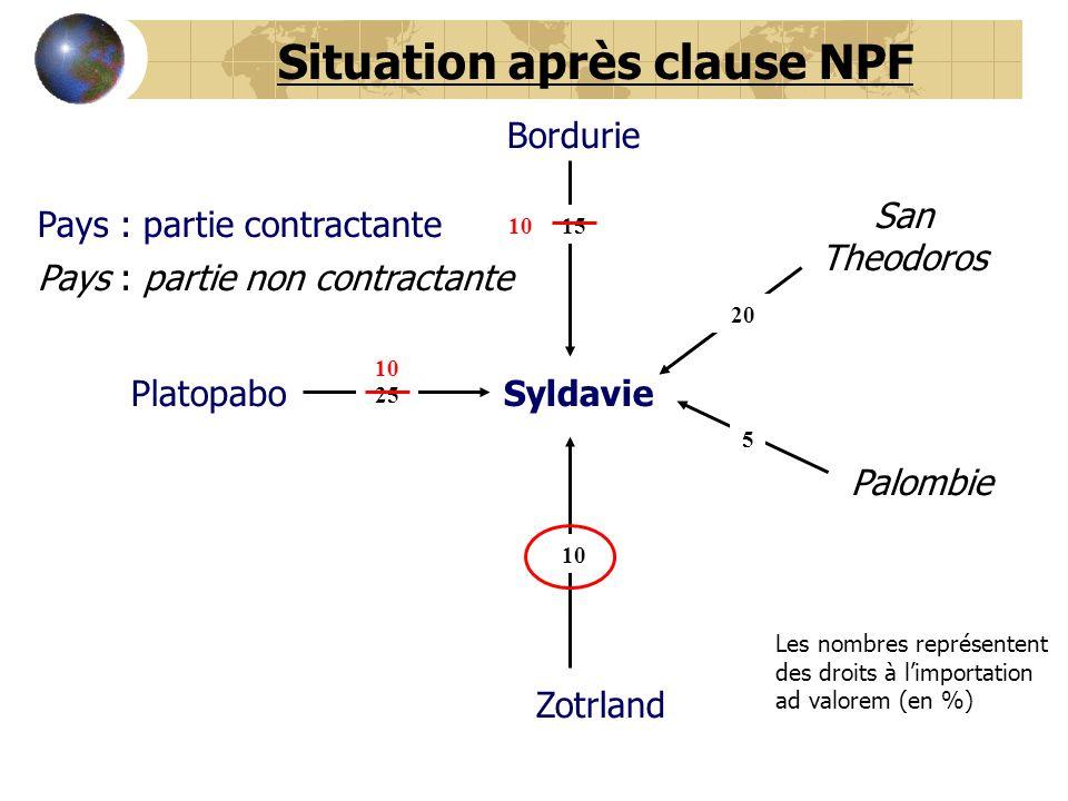 Syldavie Bordurie Platopabo San Theodoros Palombie Zotrland 5 20 15 10 25 Situation après clause NPF Les nombres représentent des droits à l'importati