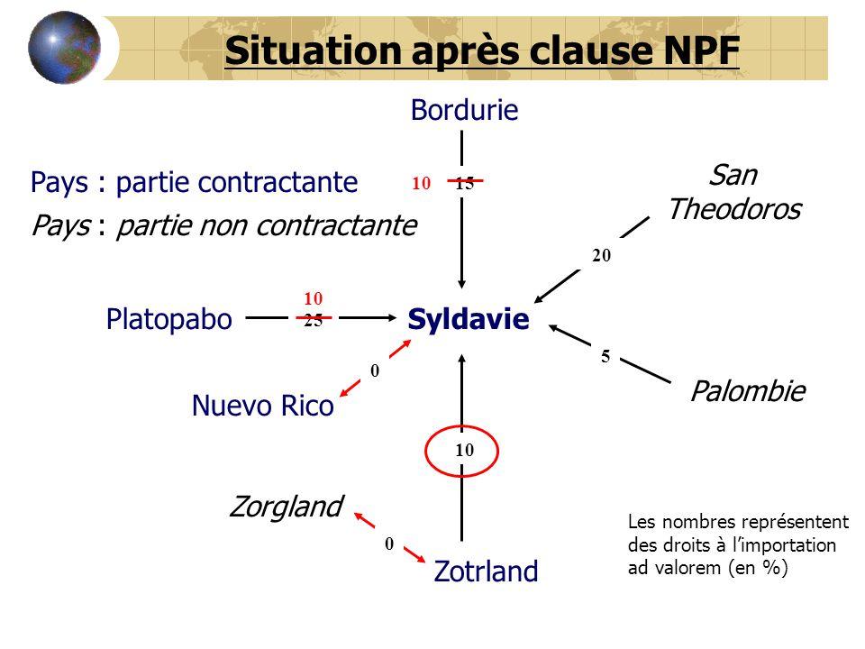 Syldavie Bordurie Platopabo San Theodoros Palombie Zotrland Nuevo Rico Zorgland 0 0 5 20 15 10 25 Situation après clause NPF Les nombres représentent