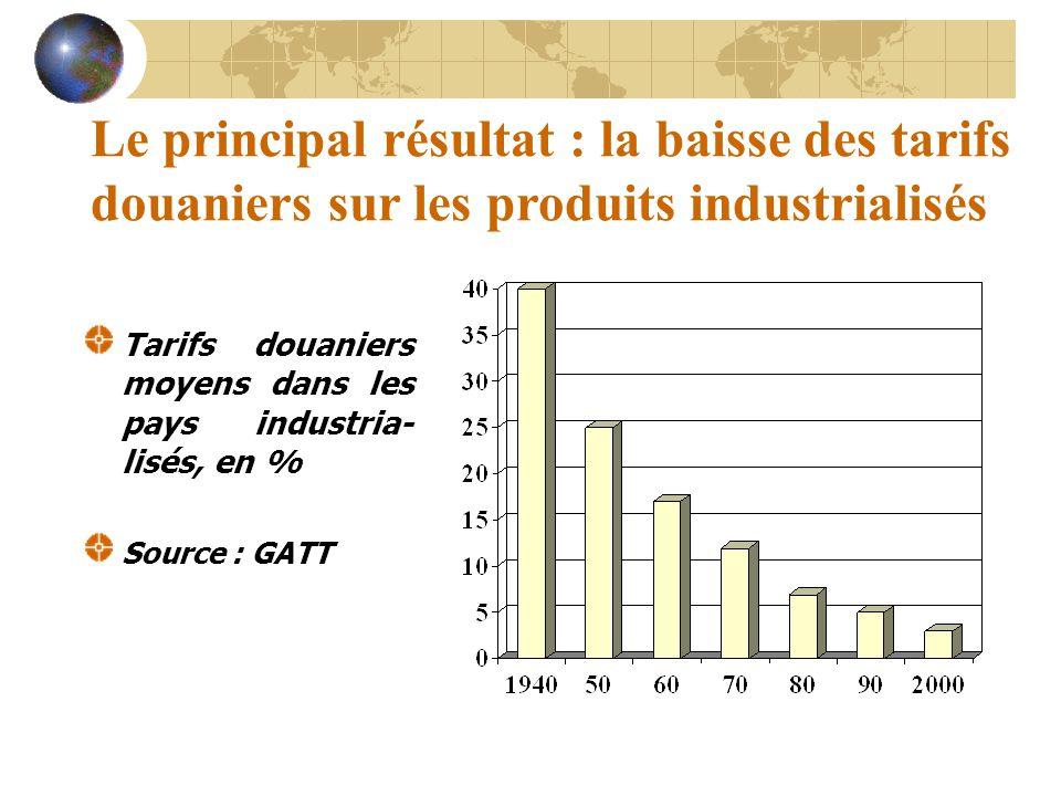 Le principal résultat : la baisse des tarifs douaniers sur les produits industrialisés Tarifs douaniers moyens dans les pays industria- lisés, en % So