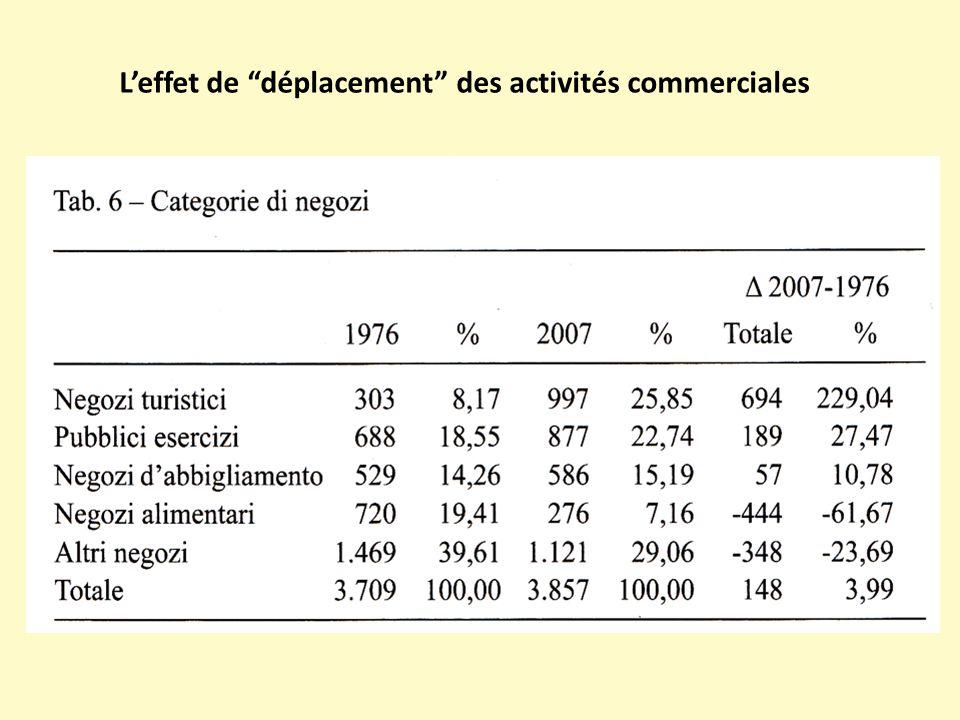 """L'effet de """"déplacement"""" des activités commerciales"""
