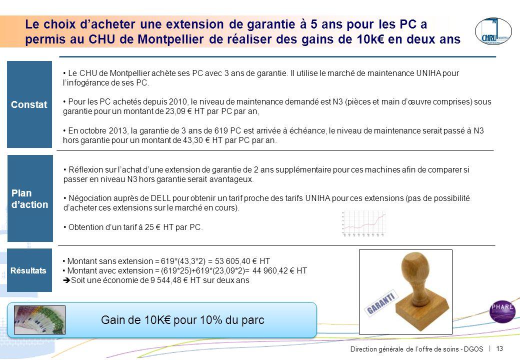 Direction générale de l'offre de soins - DGOS | Le choix d'acheter une extension de garantie à 5 ans pour les PC a permis au CHU de Montpellier de réa