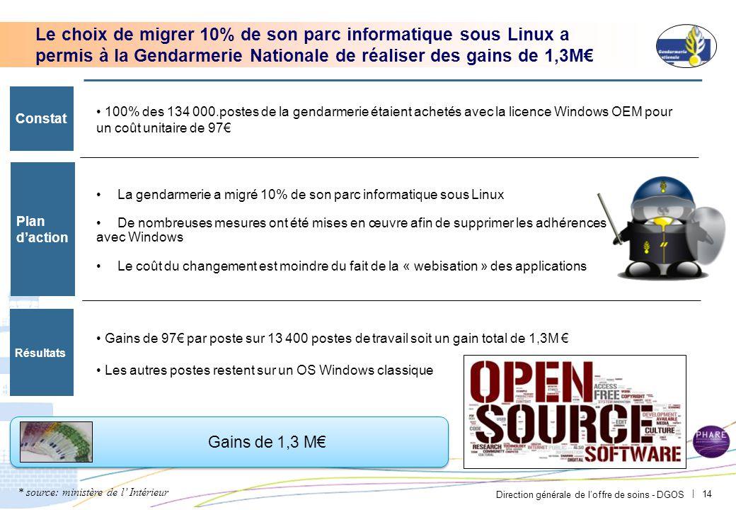 Direction générale de l'offre de soins - DGOS | Le choix de migrer 10% de son parc informatique sous Linux a permis à la Gendarmerie Nationale de réal